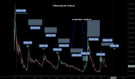 DOGEBTC: DOGE: Cycles Pt.2