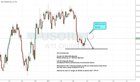 USOIL: oil sell advice on Strong Resistance and Data