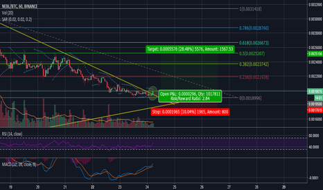 NEBLBTC: NEBL Breaking up the triangle!