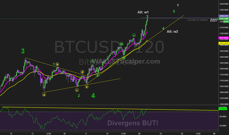 BTCUSD: $BTCUSD Elliott Wave Technical Analysis
