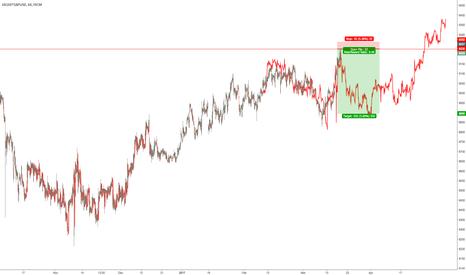 UK100*GBPUSD: $FTSE in USD fractal short