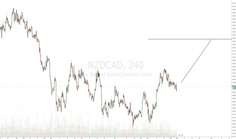 NZDCAD: Long NZD/CAD