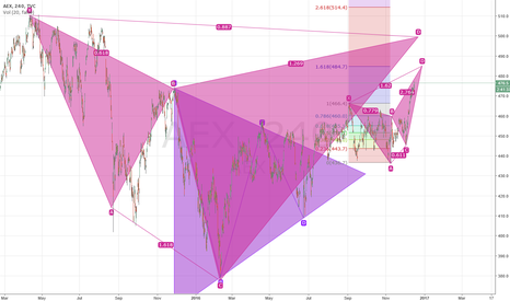 AEX: AEX at what price?