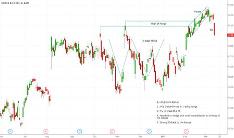 MRK: MRK - strong return to previous range