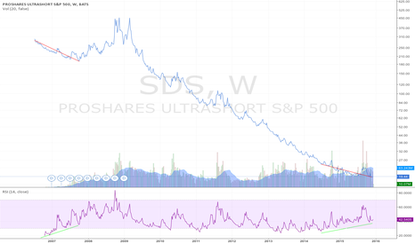 SDS: RSI (14) Divergence in Weekly SDS