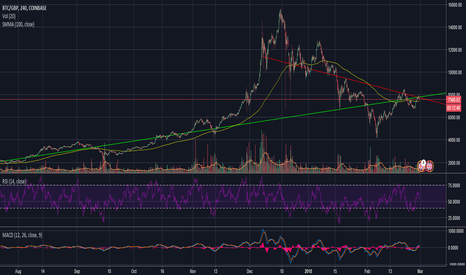 BTCGBP: Decision point for BTC