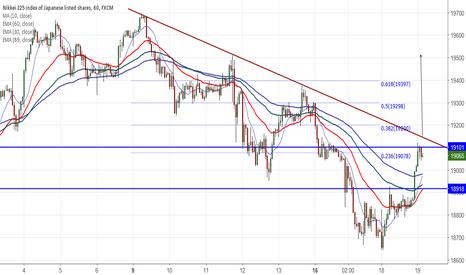 JPN225: Nikkei225 : Buy above trend line resistance (19150)
