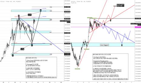 BTCUSDT: BTCUSDT (비트코인) -단기 3시간봉 Triangle pattern (패턴수렴진행형 대응전략)