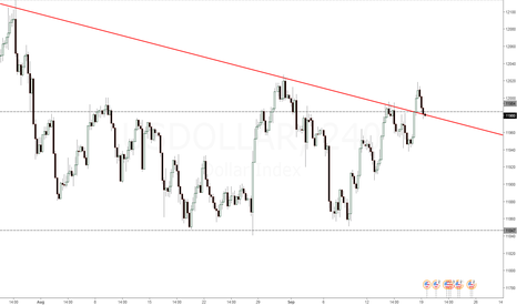USDOLLAR: Price says long im not so sure