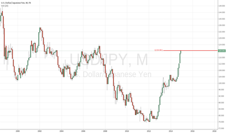 USDJPY: Monthly ABC objective