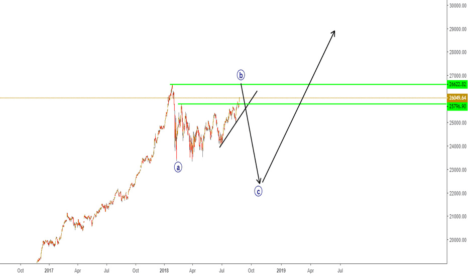 DJI: Dow Jones Index