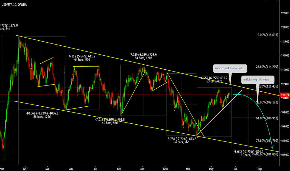 USDJPY: USDJPY (Amazing Pair) Watch trend line for sell