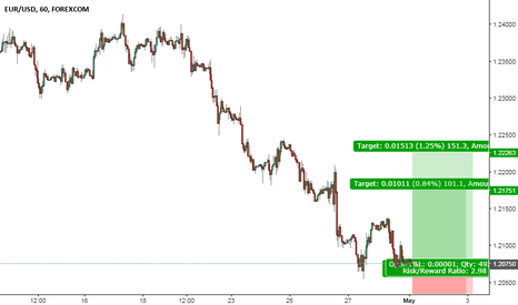 EURUSD: EUR/USD is sitting on a key support level Go Long !!!