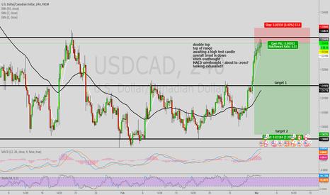 USDCAD: USD CAD short Idea