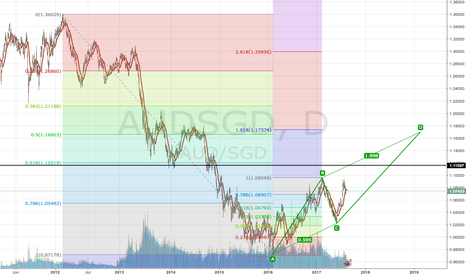 AUDSGD: Long AUDSGD going for 1618
