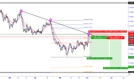 AUDUSD: AUDISD short