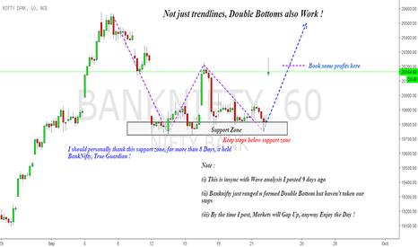 BANKNIFTY: BankNifty : Insync with Waves & Double Bottom