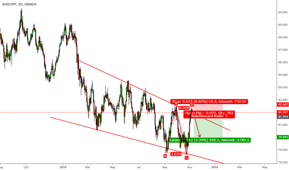 AUDJPY: We can see AB=CD pattern complete in Resistance line