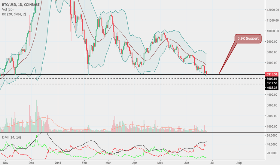BTCUSD: Bitcoin current price On Major Support 5.9k $