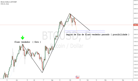 BTCUSD: Bitcoin - Fato X Possibilidade