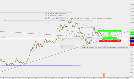 USDJPY: USDJPY buy setup ***MUST WATCH***