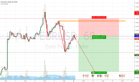 EURUSD: EURUSD Short Sell 12-09-2016