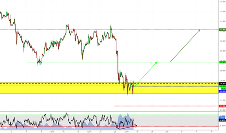 EURJPY: Long on EURJPY with multiple clues