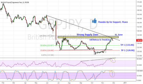 GBPJPY: GBP/JPY Good to Go Short on Retracement to The Trend Line