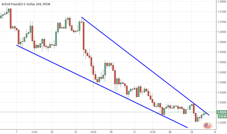 GBPUSD: GBPUSD: Formed Downward Wedge Pattern