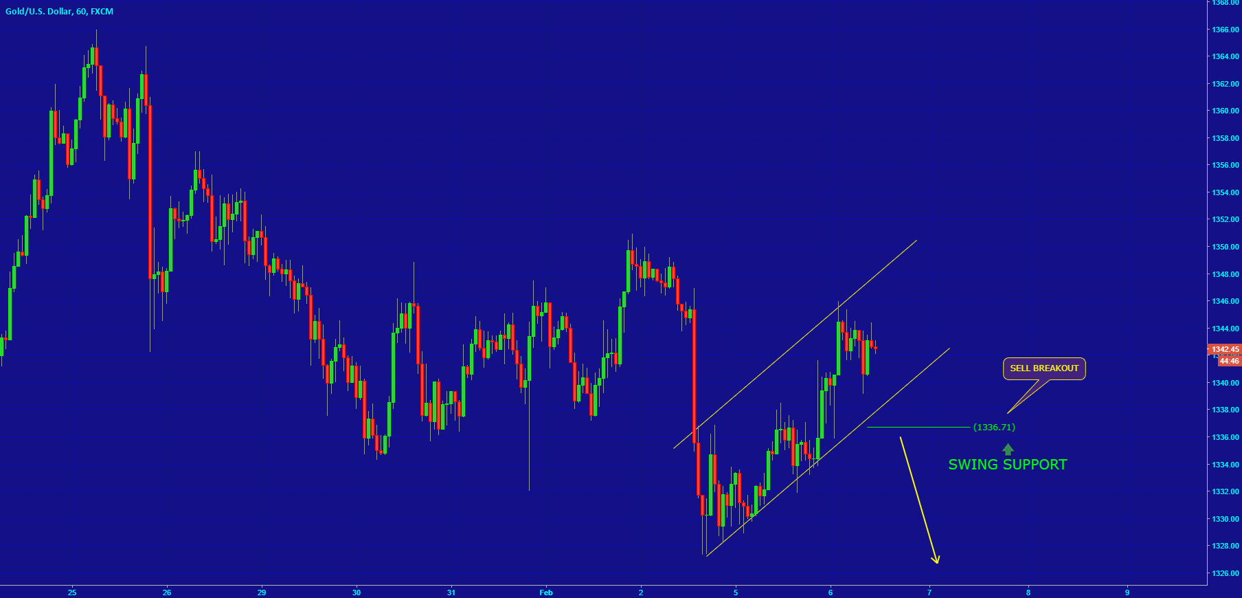 [GOLD] POTENTIAL PULLBACK IN SHORT TERM