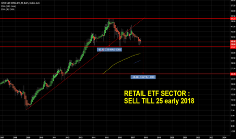 XRT: Sell US Retail ETF or Long PUTS 25 Jan-march 2018