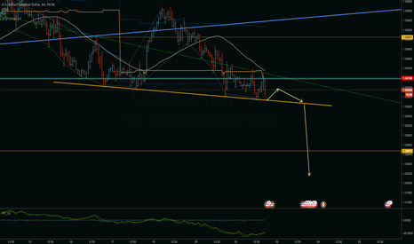 USDCAD: USDCAD Capitulation.Breakout Ready.