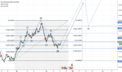 EURCAD: Elliot Wave Idea
