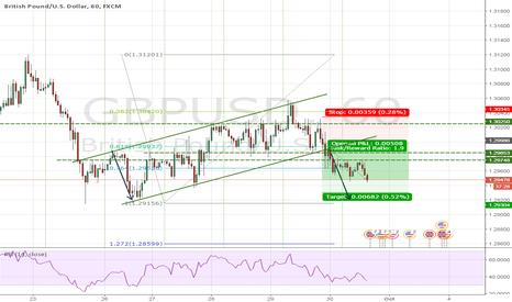 GBPUSD: GBPUSD Understanding market