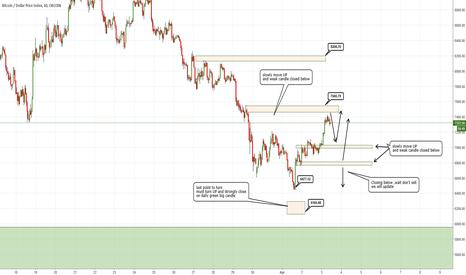 BTCUSDIDX: BTC -USD still the best outlook