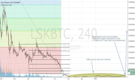 LSKBTC: Lisk/btc лонг
