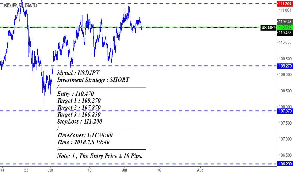 USDJPY: Signal : USDJPY Investment Strategy : SHORT