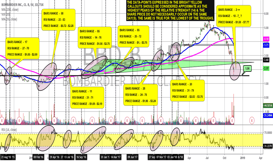 BBD.B: BOMBARDIER LOOKS READY FOR A BOUNCE OVER THE NEAR TERM