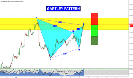 GBPNZD: Gartley Pattern at market!