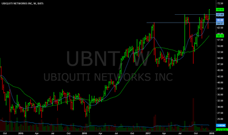 UBNT: Breaking out today