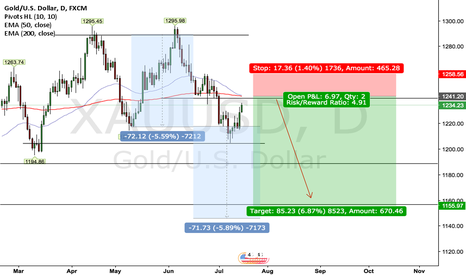XAUUSD: GOLD 1D Outlook