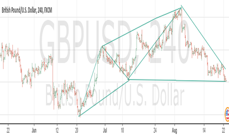 GBPUSD: i see GU 1.3000 with 1.2700 stops
