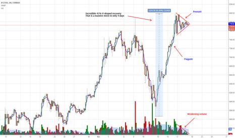 BTCUSD: BTC Pennant Pattern