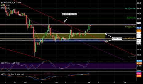 BTCUSD: BTC/USD Gaining Potential