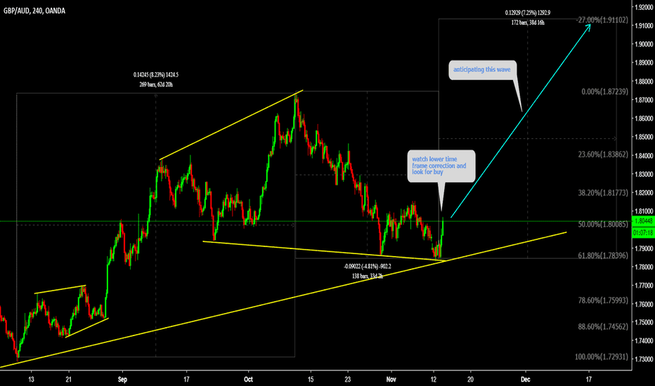 GBPAUD: GBPAUD is setting up for Next bullish wave