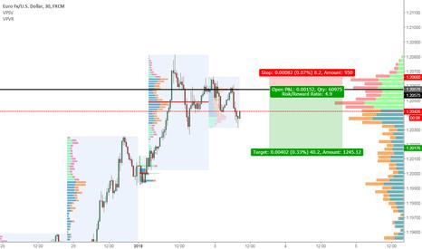 EURUSD: EURUSD short position daily level