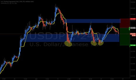 USDJPY: USDJPY Short looking for price to break buying zone below