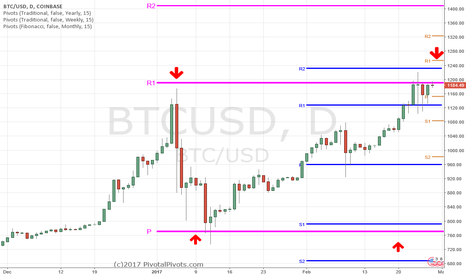 BTCUSD: Bitcoin $BTCUSD loves pivot points