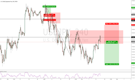 USDJPY: Trend Continuation Trade