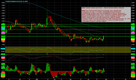 RNN: RNN TRADE IDEA GK PLAY - PREV RESISTANCE BREAK